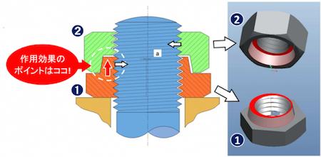 HLN ハードロックナット ゆるみ止め構造