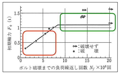 締結力(ボルト軸力)が低下することの危険性のグラフ