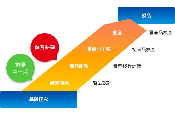 開発プロセスの品質管理